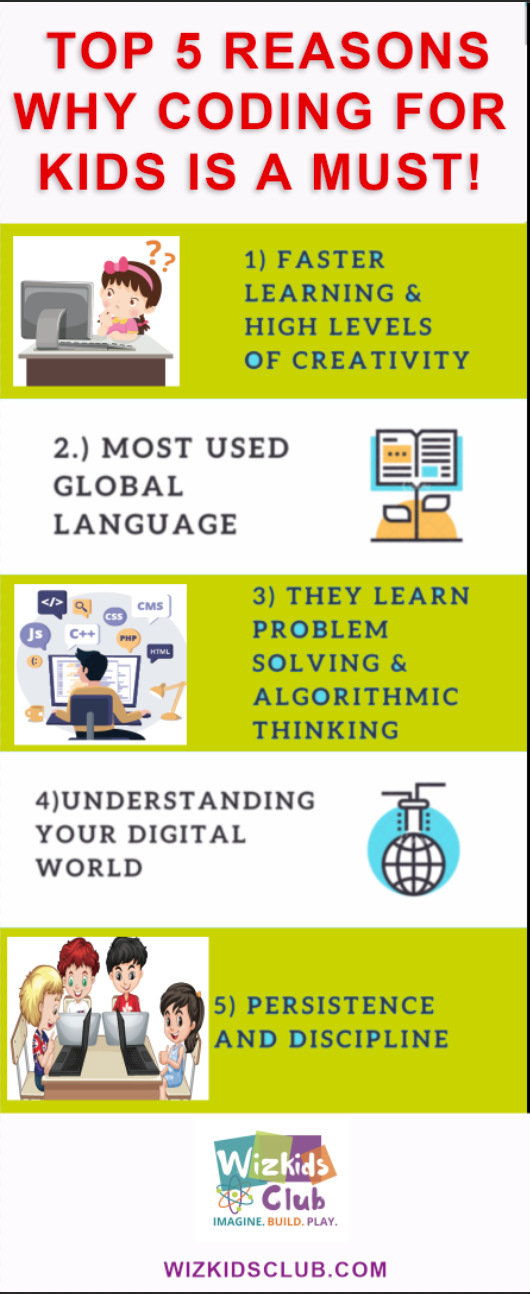 Top 5 Reasons Why Coding for Kids is a must!